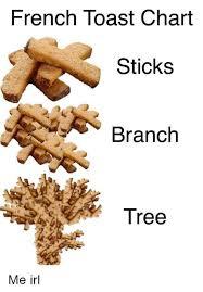 Toast Chart French Toast Chart Sticks Branch Tree French Toast Meme On