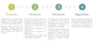 Terapia Cognitivo Conductual Madrid Centro De Psicologia