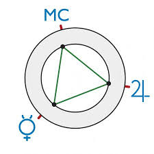 Oprah Winfrey Birth Chart The Grand Trine In Natal Charts Lovetoknow
