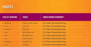 Metamucil Fiber Content Chart Fiberlicious Food Guide Fiber Chart Metamucil
