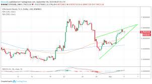 Ethereum Classic Price Analysis Etc Forming An Ugly Rising