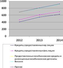 отчет мой На основании данных представленных в таблице 1 можно сделать вывод о том что наибольшую долю в кредитном портфеле банка составляют кредиты юридическим