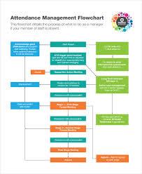 32 Sample Flow Chart Templates Free Premium Templates