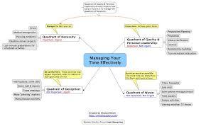 Time Management Mindmap Time Management Highly Effective