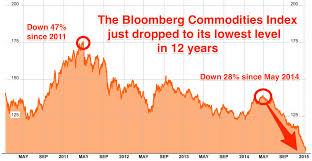 Borneo Oil Bloomberg Futures Heworkrate Tk