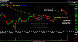 Rax Stock Chart Support And Resistance In Trading
