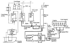 the fuel oil system for a diesel engine fuel oil system for cargo ships