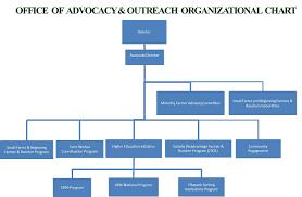Usda Rural Development Organizational Chart Usda Outreach About Oao