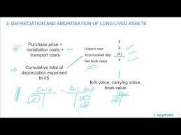 Different Depreciation Methods Describe The Different Depreciation Methods For Property Plant And