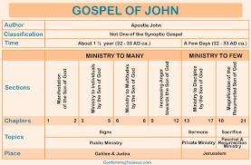 Gospel Of John Chart Gospel Of John Overview