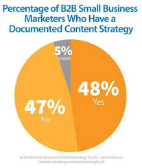 Social Media Pie Chart 2014 Pie Chart Marketers Documented Content Strategy Content