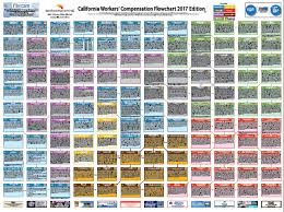 Ca Disability Benefits Chart Flowchart Workers Compensation Law Workcompcentral