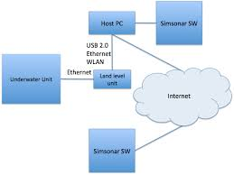 wiring diagram for internet wiring image wiring block diagram of internet the wiring diagram on wiring diagram for internet