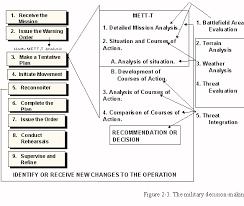 Ethical Decision Making Models Leadership Decision Making Models