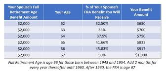 Social Security Spousal Benefits The Complete Guide