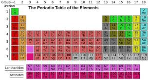 Chart Of Metals Nonmetals And Metalloids Difference Between Metals Non Metals And Metalloids With