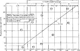 Casagrande Chart Plasticity Chart For Soil Mechanics Soil Mechanics