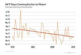 Miami Weather Chart Miami Just Had Its Hottest Month Ever Grist