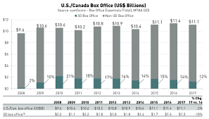 Movie Box Office Charts 3d Movie Box Office Totals Take Another Dive Techcrunch