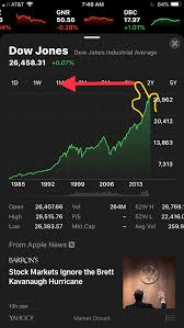 Chart App Iphone What Happened To The 10 Year Chart In The Iphone Stocks App