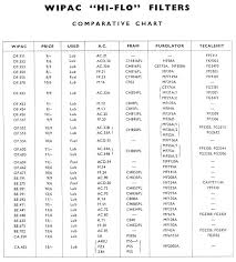 Compressor Oil Cross Reference Chart Oil Cross References Openactivation Info