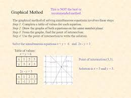 revision simultaneous equations i 2 graphical