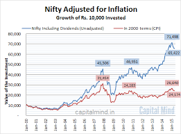 Chart The Nifty Hasnt Kept Pace With Inflation Since 2008