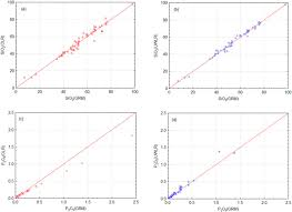 Comparison Of Matrix Effect Corrections For Ordinary And