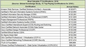 architectural engineering salary range. And Current Trend Of Salary For The AWS Certification\u0027s. I Have Shared  Indians Cities\u2026 Architectural Engineering Range 7