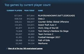 pubg finally overtakes dota 2 with most concurrent users on steam