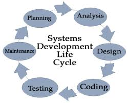 7 Stages Of System Development Life Cycle Systems