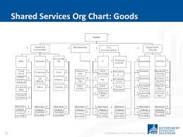 It Services It Services Org Chart