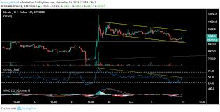 Bitcoin Btc Price Analysis 15 Minutes Spike Records 5