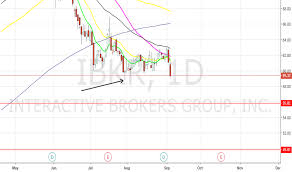 Ibkr Stock Price And Chart Nasdaq Ibkr Tradingview