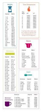 37 Best Measurement Conversion Chart Images Food Hacks