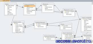 Скачать базу данных access Салон красоты Базы данных access  На схеме данных базы данных Салон красоты связаны таблицы Список сотрудников