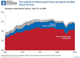 Federal Payroll Chart Payroll Taxes What Are They And What Do They Fund
