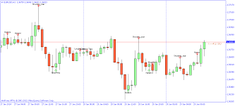 Forex Chart Pattern Indicator Free Download Candlestick Patterns Indicator For Mt4 Forex Mt4 Ea