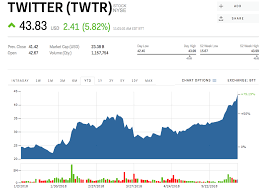 Jpm Stock Quote Magnificent The World Cup Could Send Twitter's Stock Soaring JPMorgan Says