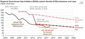 Auction Prices For Regional Carbon Dioxide Allowances Have