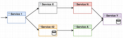 Circuit Breaker Pattern Impressive Go Microservices Blog Series Part 48 Hystrix And Resilience