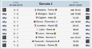 Calendario Serie A - prossimo turno Serie A: 21 Giornata ...
