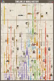 Timeline of World History – UsefulCharts