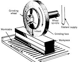 surface grinder parts. horizontal spindle surface grinder parts