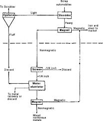 Metal Precipitation Chart Non Metal An Overview Sciencedirect Topics