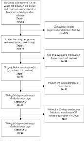 Psychiatric Medications Chart Psychiatric Medication Refill Practices Of Juvenile