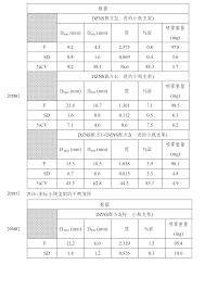 Diastat Dosing Chart Cn103619338b Intranasal Benzodiazepine A Pharmaceutical