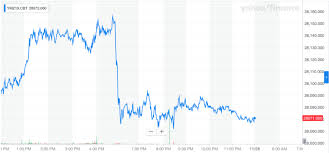 Dow Jones Industrial Average Futures Chart Dow Futures Plunge As North Korea Missiles Join Trumps Problems