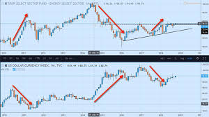 Dxy Stock Chart Whats The Plan For Oil Stocks Xle Dxy Correlation