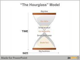 Hourglass Chart Excel Add Visual Interest To Your Presentation With Hourglass